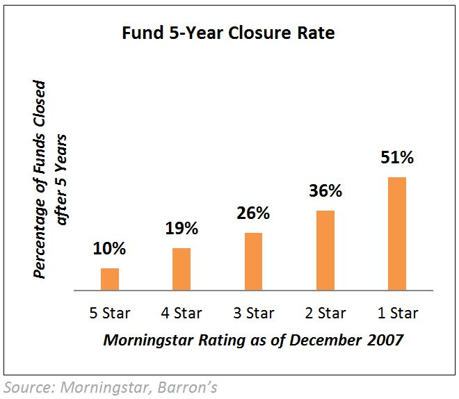 Fund 5-Yr Closure Rate