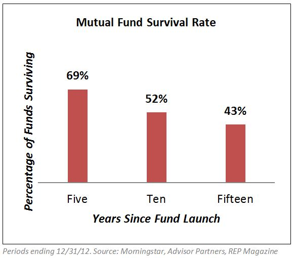 fund survival rate