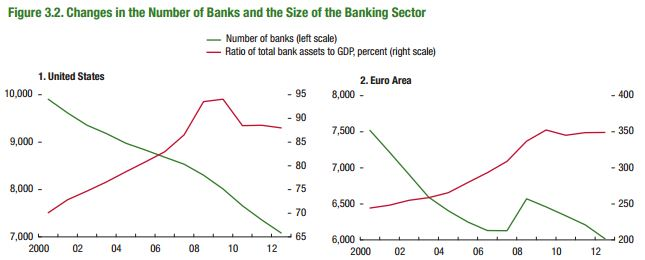 no of banks