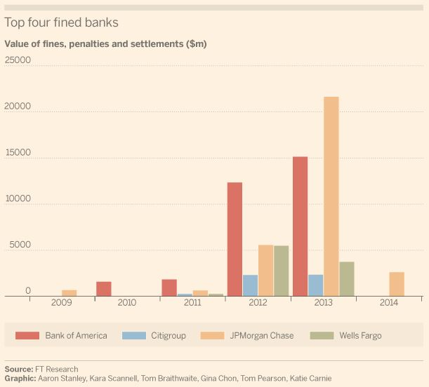 top fined banks