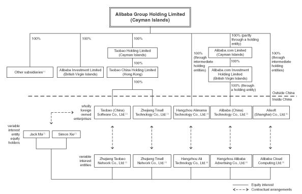 Alibaba Structure